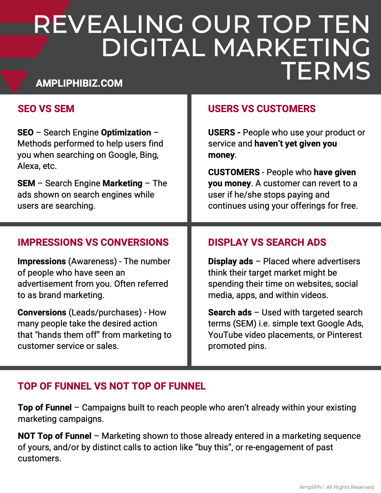 Download Top 10 Marketing Terms List