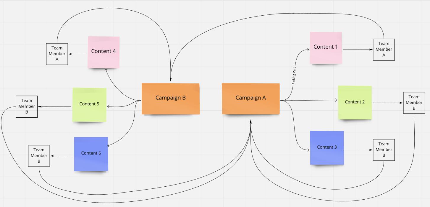content management flow chart